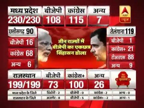 मध्य प्रदेश में बेहद कड़ा मुकाबला, जीत की आस में बीजेपी-कांग्रेस दोनों पार्टियां, जानें पल-पल की खबर