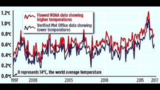 Whistleblower NO More Global Warming, NOAA Scientists Falsified Temp Data, MSM Ignores (306)