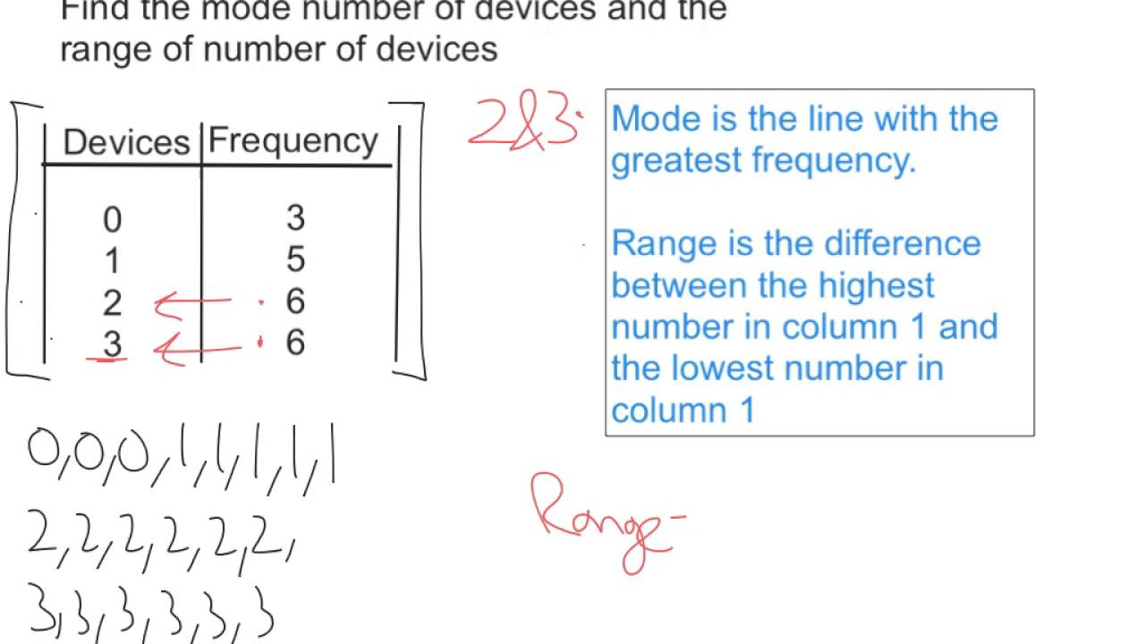 Frequency Table Mode And Range