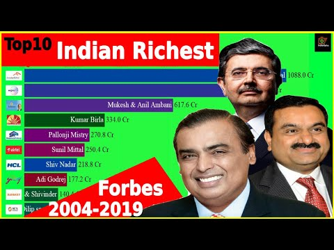 Top 10 Indian Ranked by Net Worth from 2004-2019 | Forbes Richest Person In India 2019