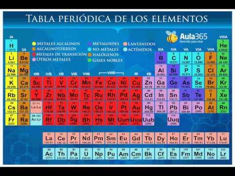 Nombres tabla peridica de los elementos youtube nombres tabla peridica de los elementos urtaz Image collections