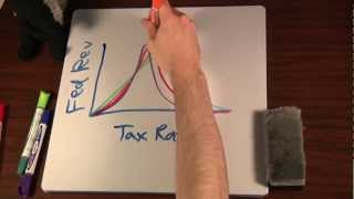 How the Laffer Curve Changes over Time