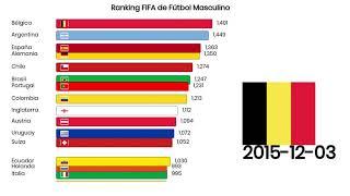 Ranking FIFA de Fútbol masculino 2007 - 2019