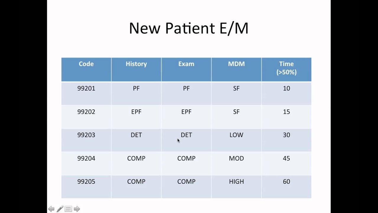 E/M Overview