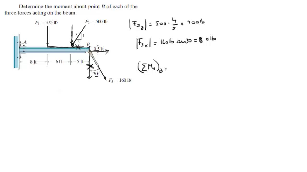 Draw The Shear And Bending Moment Diagrams For Beam Loading Drawing Determine About Point B Of Each Three Shown 511 58