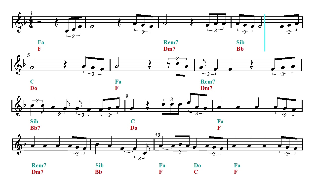 Guitar Chords Easy Perfect