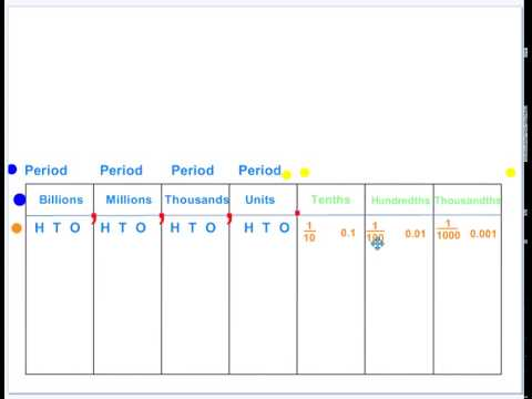 Place Value Chart 2 Decimals - Youtube