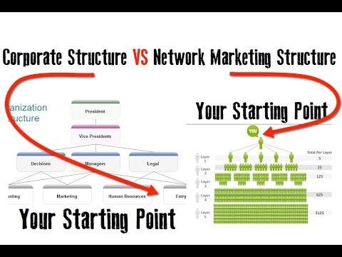 Corporate structure vs network marketing structure youtube ccuart Choice Image