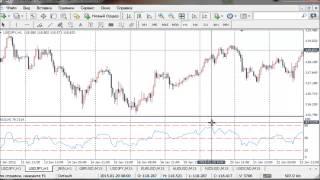 [ACADEMY FX] | Опережающие индикаторы FOREX