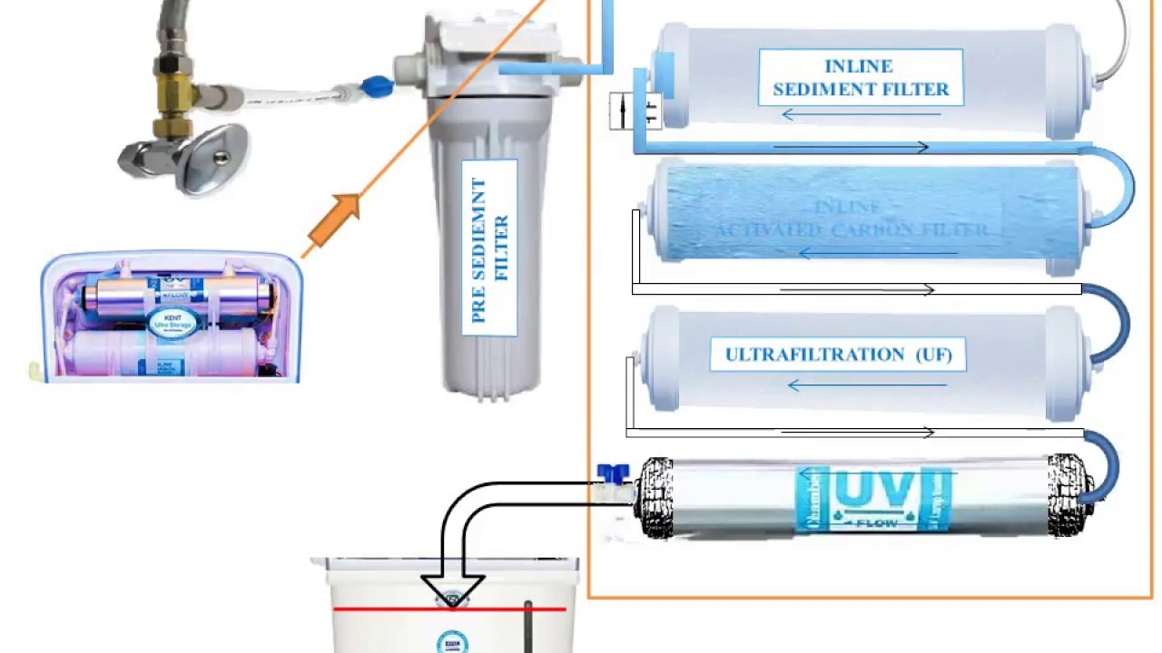 Process Flow Diagram Of Uf Uv Purifier