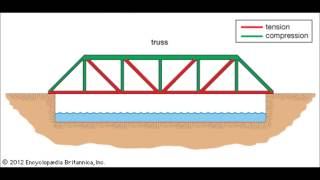 Design Of An Electromagnet Scissor Truss Bridge