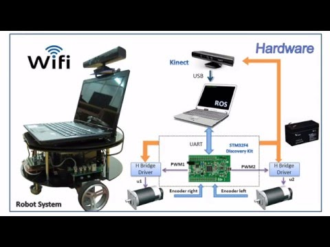 Mobile Robot Navigation in indoor environments using Kinect