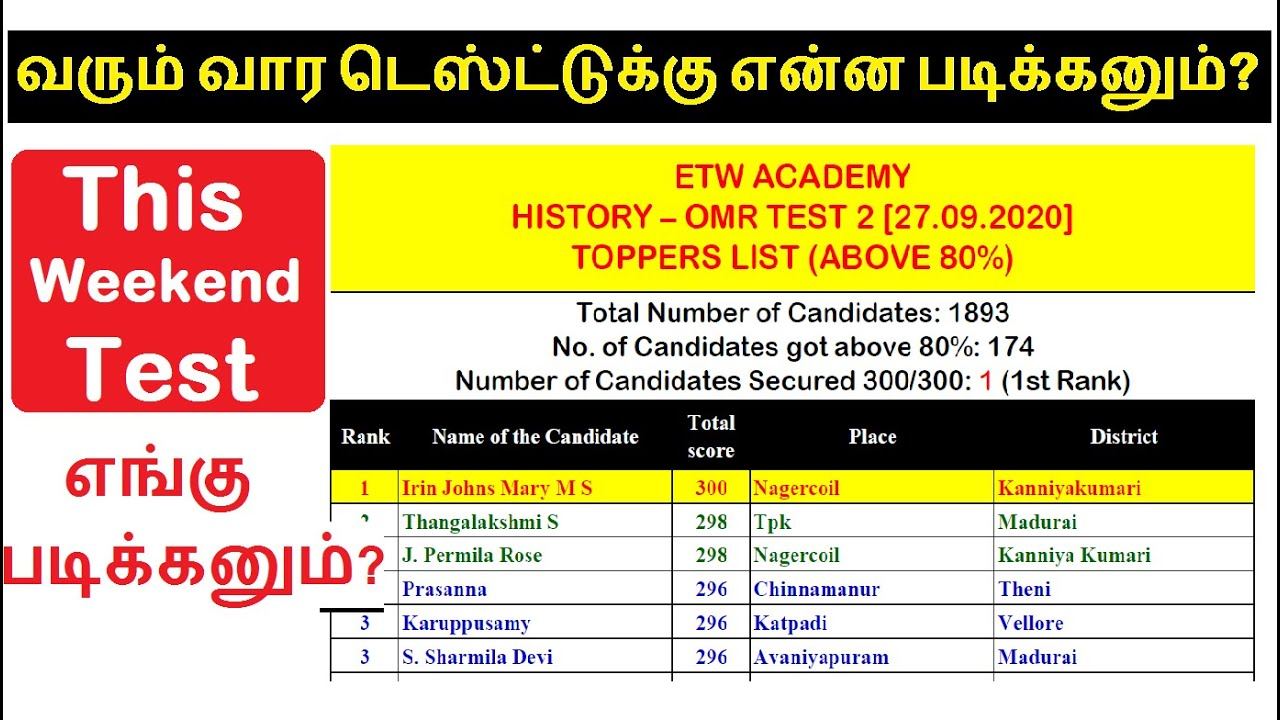 HISTORY OMR TEST 2   Toppers List, Answer Key & Plan for This weekend Test   Group 1, 2 & 4