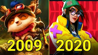 Evolution of Riot Games 2009-2020