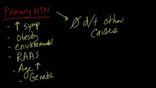 Hypertension: Pathophysiology (part 2 of 3)