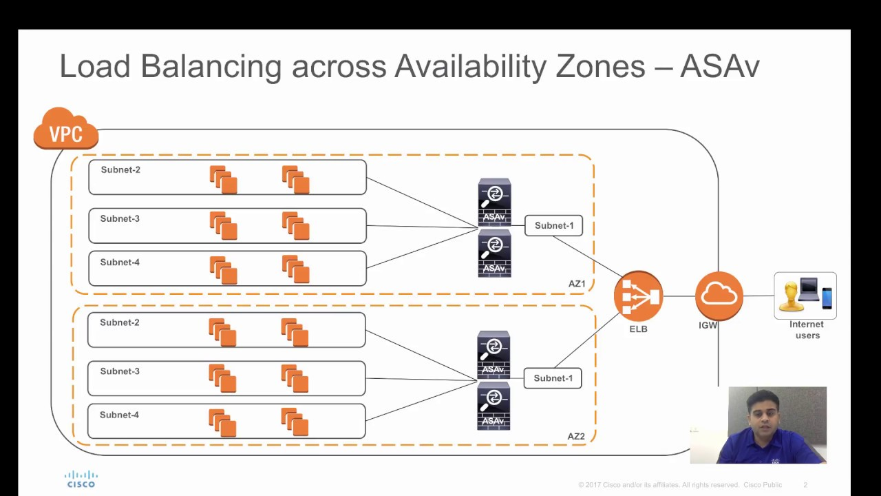 Cisco ASAv In AWS - Scale-Out across Availability Zones