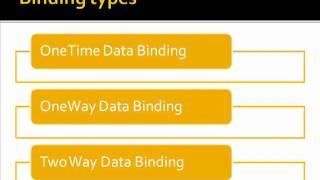 www.HanumanC.com: DataBinding in Silverlight4 - Part1