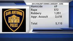 Violent crime statistics in San Antonio