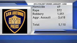 Violent crime statistics in San Antonio
