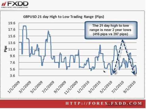 Greg M.: Trading Forex In A Non-Trending Market