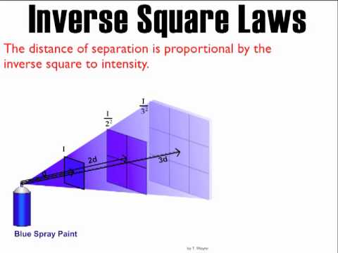 Inverse Square Law Explained