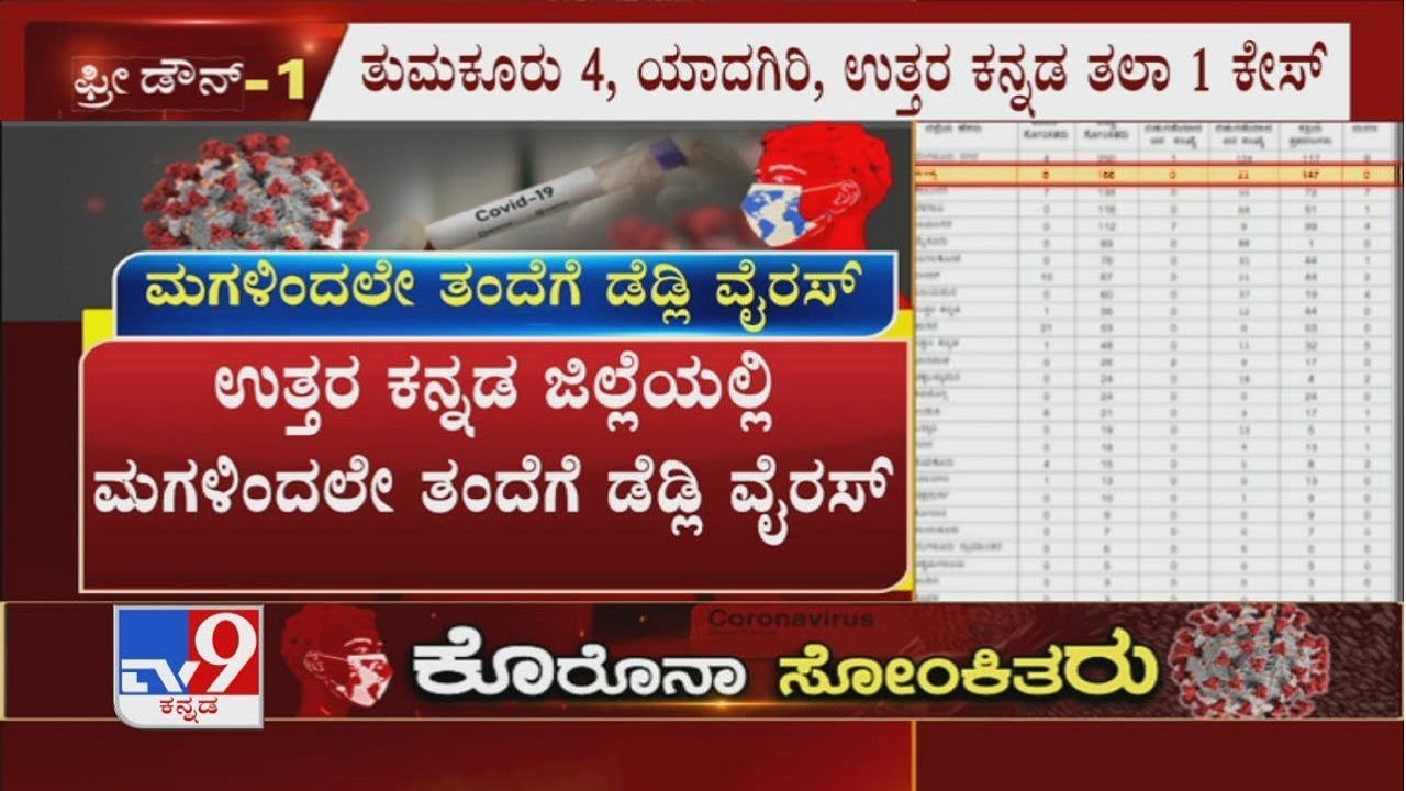 Complete Details On 63 New COVID-19 Cases In Karnataka (20-05-2020)