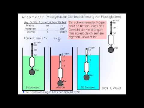 Aräometer und Dichteberechnungen