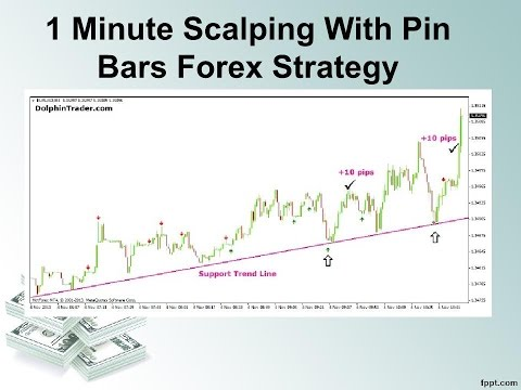 Forex 1 minute video scalping strategy