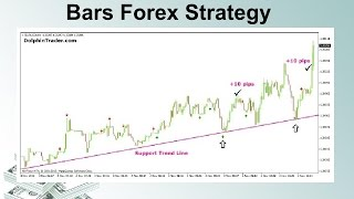 1 Minute Scalping With Pin Bars Forex Strategy