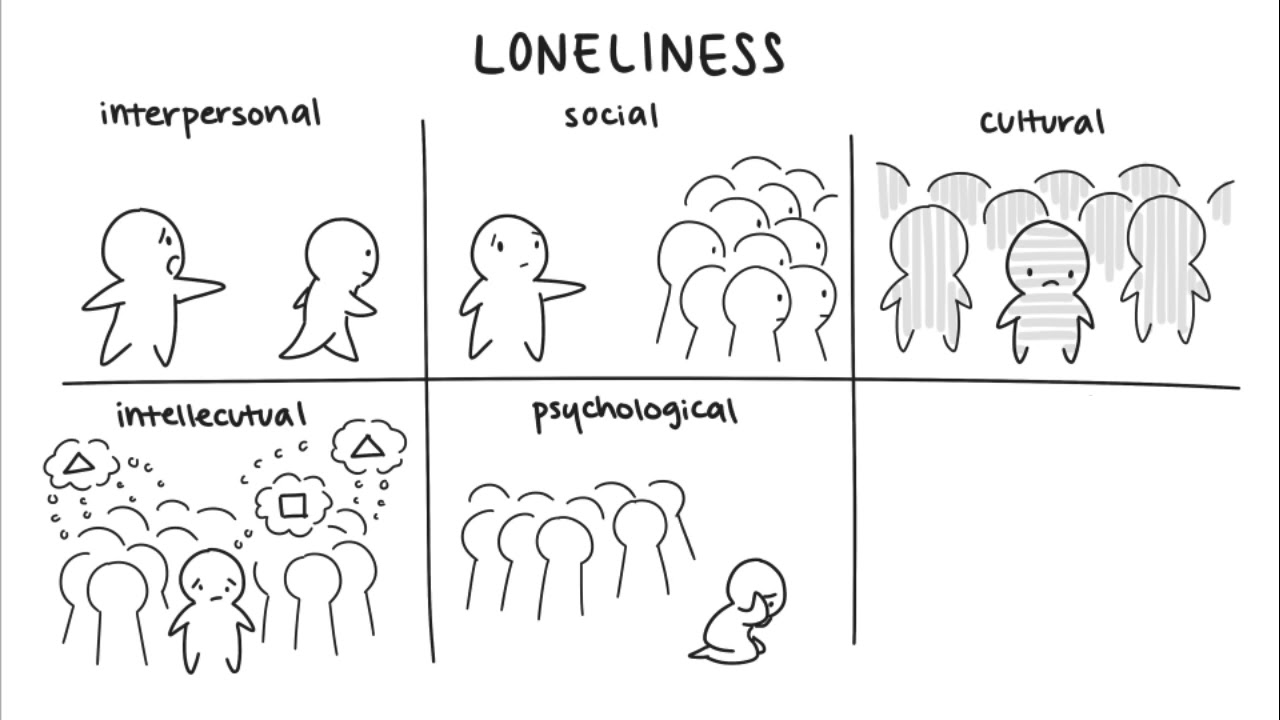 types of loneliness Loneliness is a feeling of emptiness inside you you feel isolated or separated from everyone, cut off from those you would like to have contact with you may feel lonely missing a certain person because they have passed on or because they are so far away.