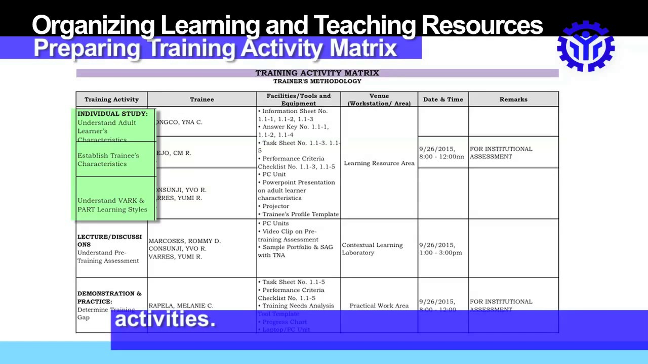 plan training session preparing training activity matrix youtube