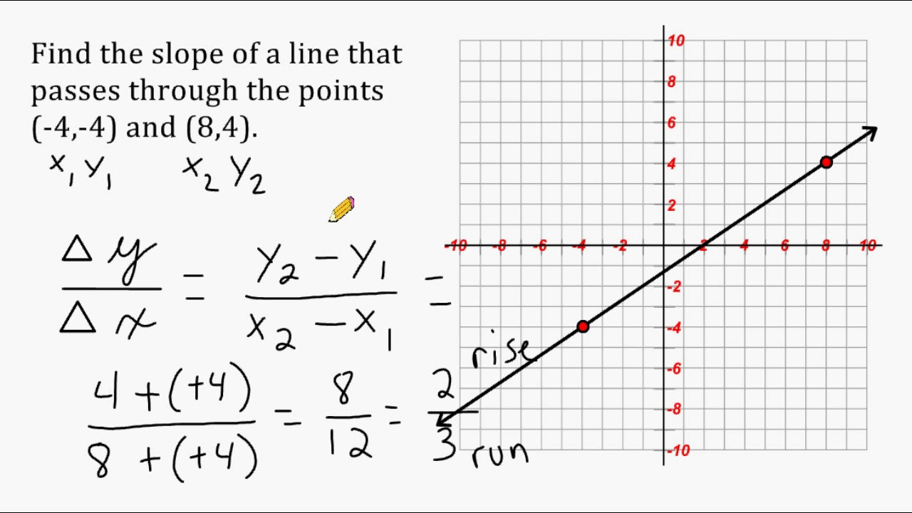 Find The Slope Of A Line That Passess Through 2 Points Youtube