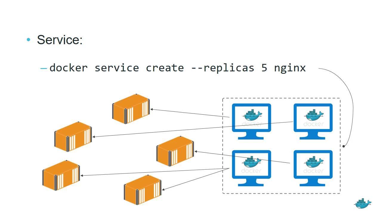 Docker Swarm Mode Walkthrough