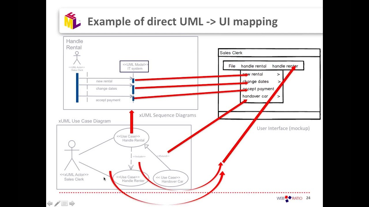 car engine diagram uml [ 1280 x 720 Pixel ]
