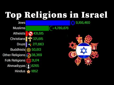 Top Religion Population In Israel 1950 - 2100 | Religion Population Growth