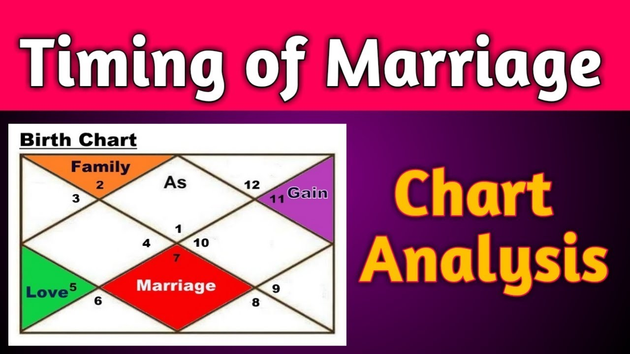 Timing of Marriage in Astrology part 20 Chart Analysis by Vedic Raj ...