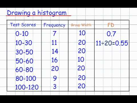 Drawing a Histogram (GCSE Mathematics Handling Data)