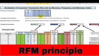 The RFM Principle Template