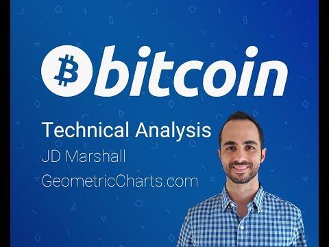 Bitcoin Chart Analysis / Talk June 6 - BTC USD