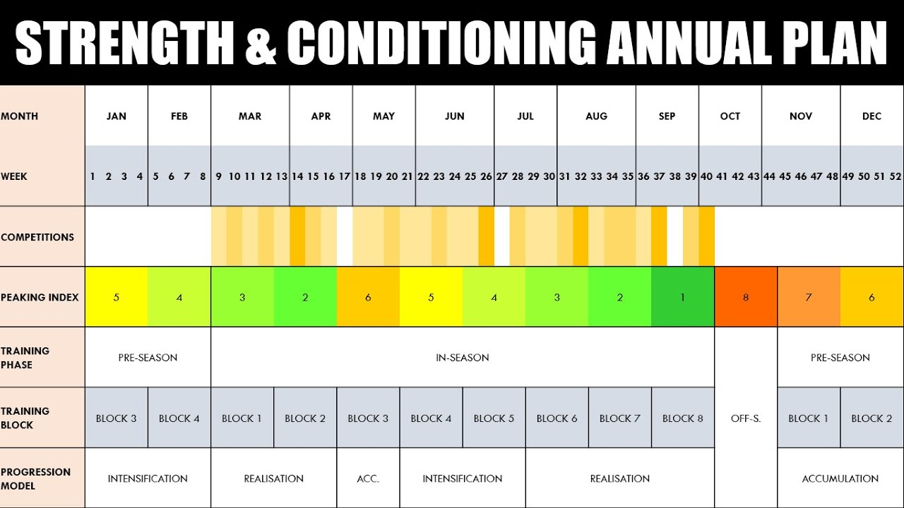 The Fundamentals Of Periodization Planning The Mesocycle Youtube