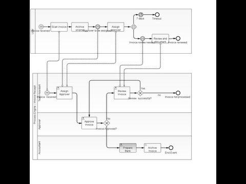 BPMN Model Interchange Demo: 8 Tools in a Chain (Raw Camera Footage)