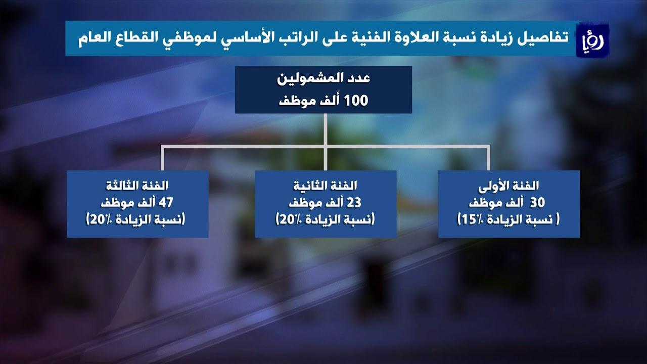 تفاصيل الزيادة على رواتب العاملين والمتقاعدين المدنيين والعسكريين 5 12 2019 Youtube