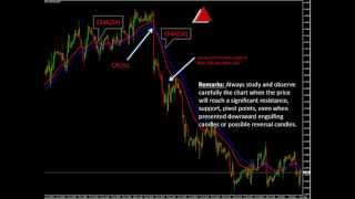 Forex Trading Strategy with EMA(34) and EMA(50)