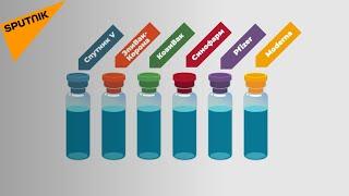 Коронавирус сравниваем Спутник V Pfizer и другие вакцины от COVID 19