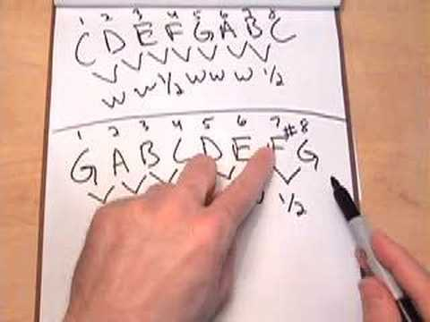 MUSIC THEORY LESSON - Key Signatures - The Easy Way!