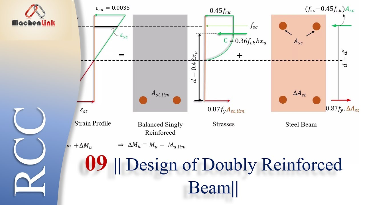 Design of Doubly Reinforced Beam || Reinforced cement concrete (IS 456)