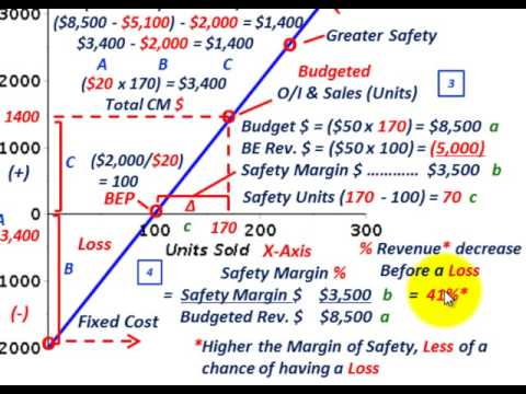 how to work out profit margin