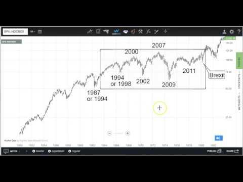 Analog to the Last Secular Bear Market