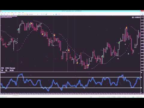 Charity Indicator Walkthru / Statistical Trading