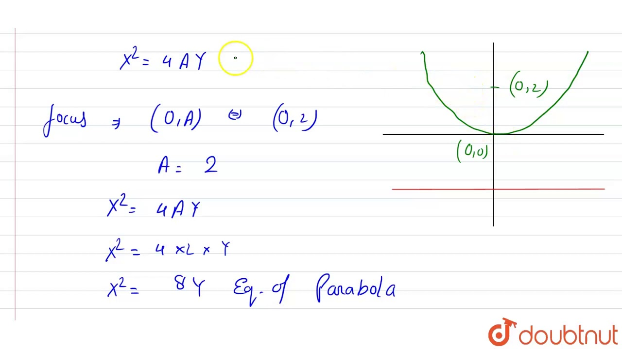 the equation of the parabola whose focus is the point `(0